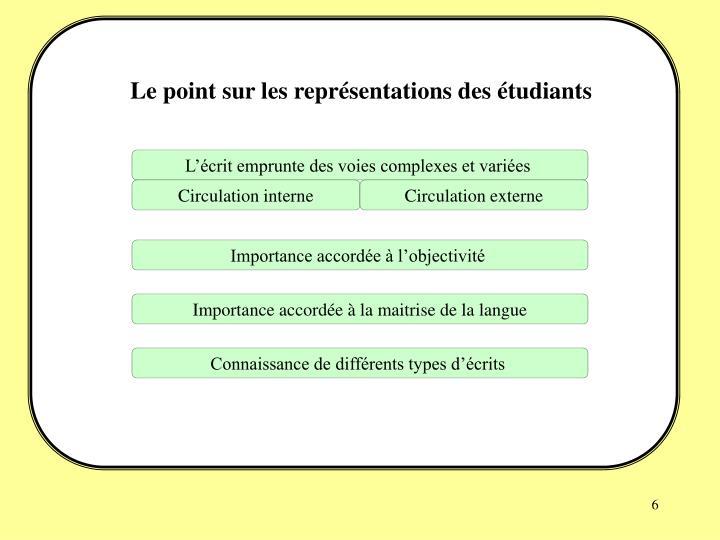 Le point sur les représentations des étudiants
