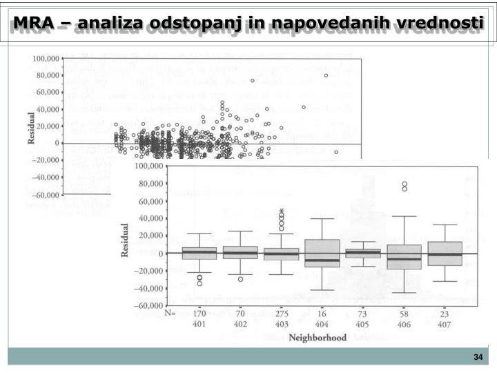 MRA – analiza odstopanj in napovedanih vrednosti