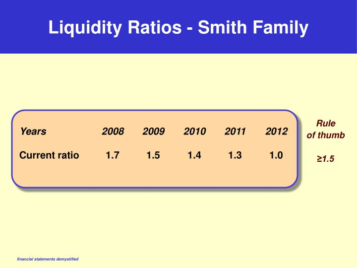 Liquidity Ratios - Smith Family