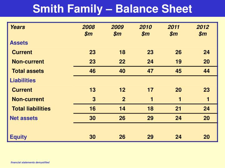 Smith Family – Balance Sheet
