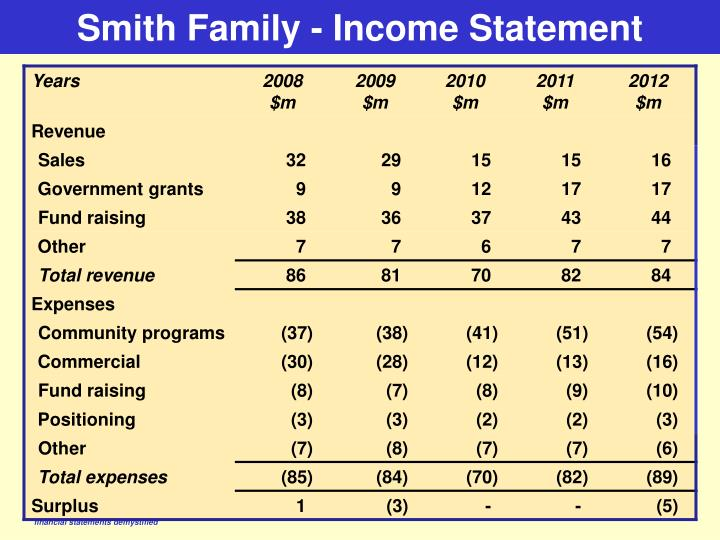 Smith Family - Income Statement