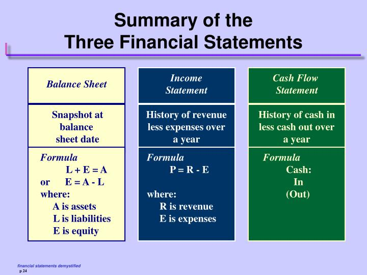 Summary of the three financial statements