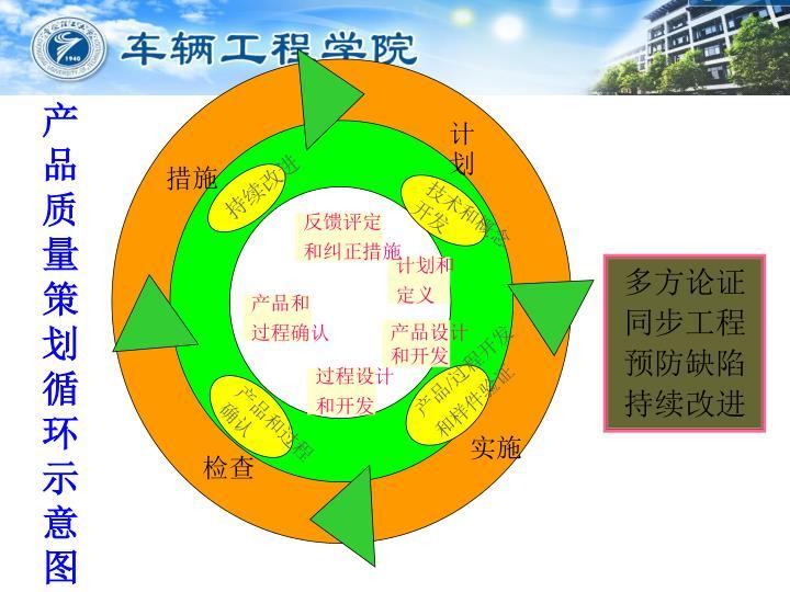 产品质量策划循环示意图