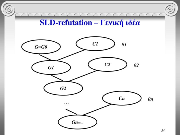 SLD-refutation –