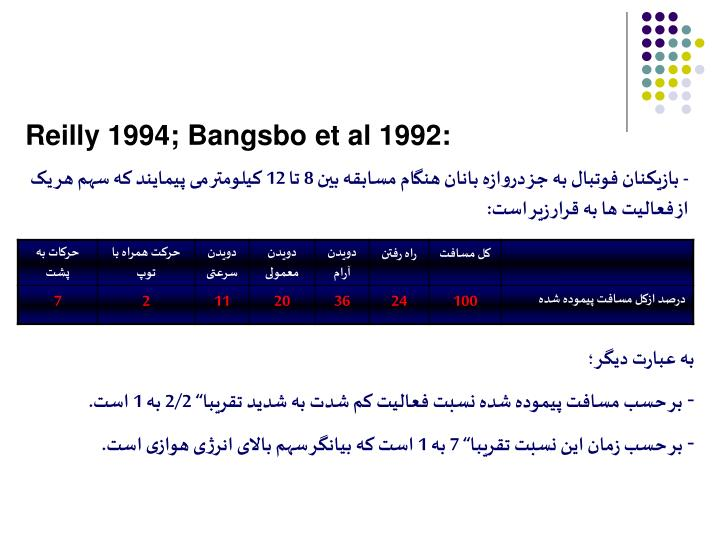 Reilly 1994; Bangsbo et al 1992: