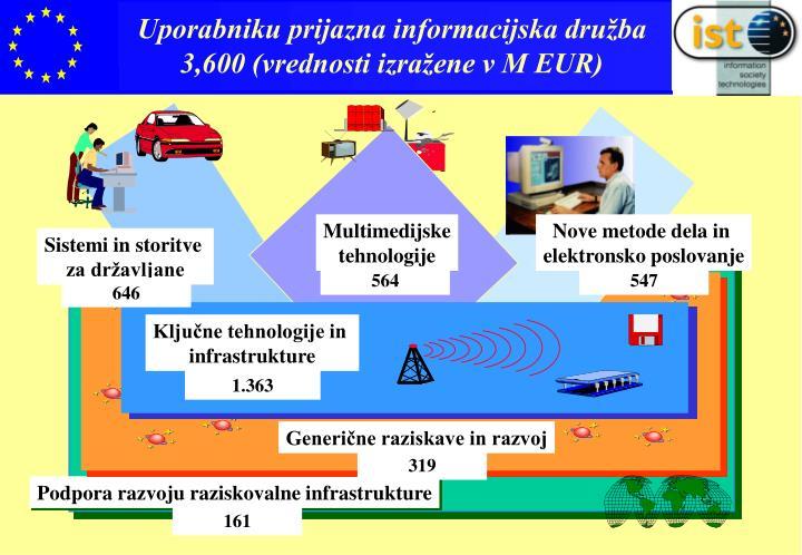 Uporabniku prijazna informacijska družba 3,600 (vrednosti izražene v M EUR)