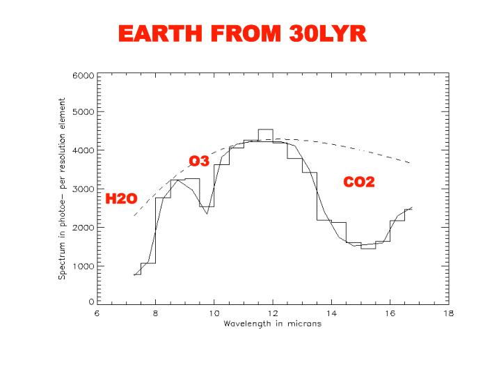 EARTH FROM 30LYR