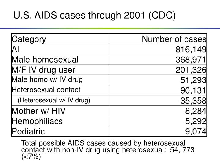 U.S. AIDS cases through 2001 (CDC)