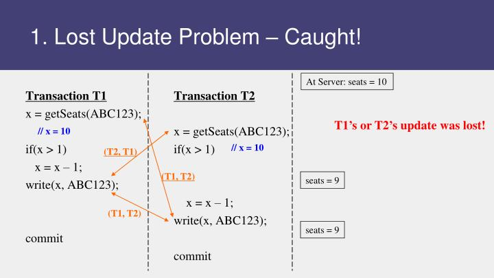 1. Lost Update Problem – Caught!