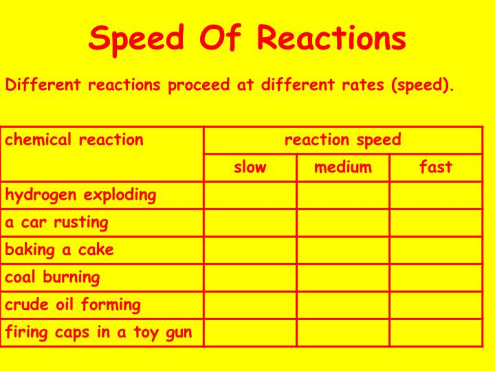 Speed Of Reactions