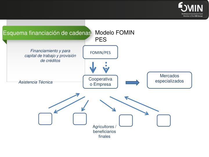 Esquema financiación de cadenas