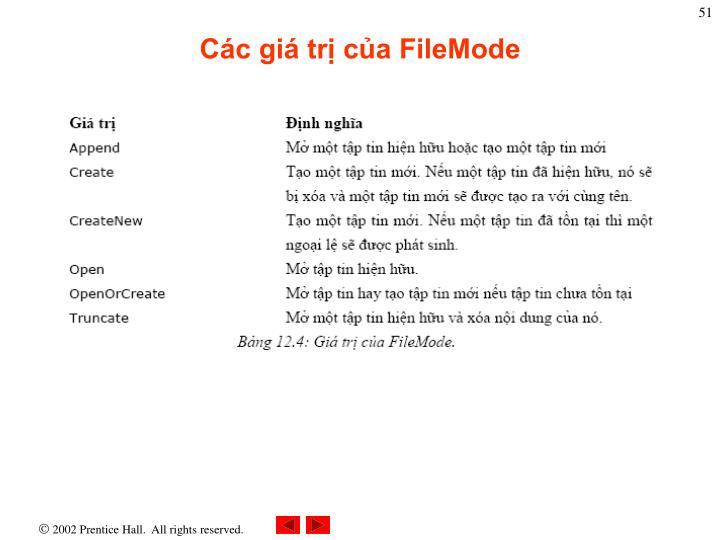Các giá trị của FileMode