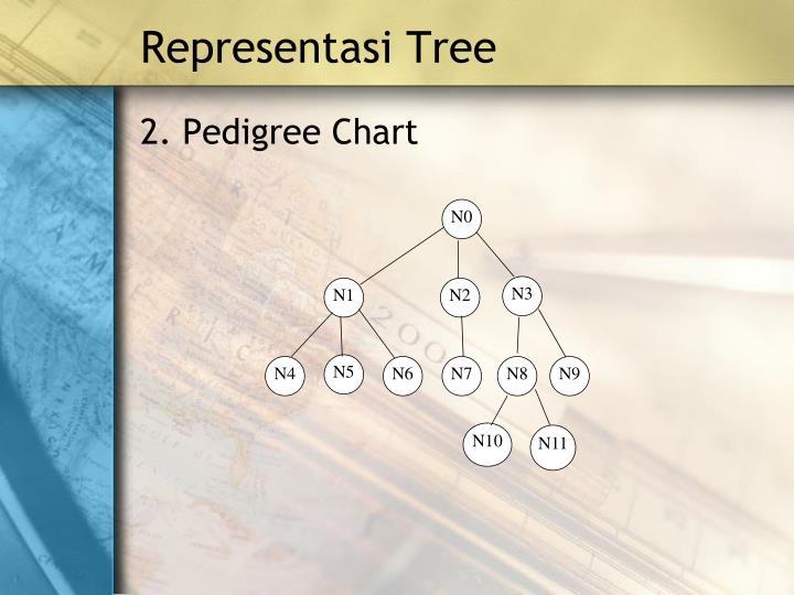 Representasi Tree