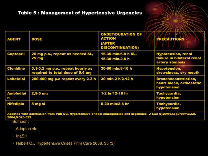 Table 5 : Management of Hypertensive Urgencies