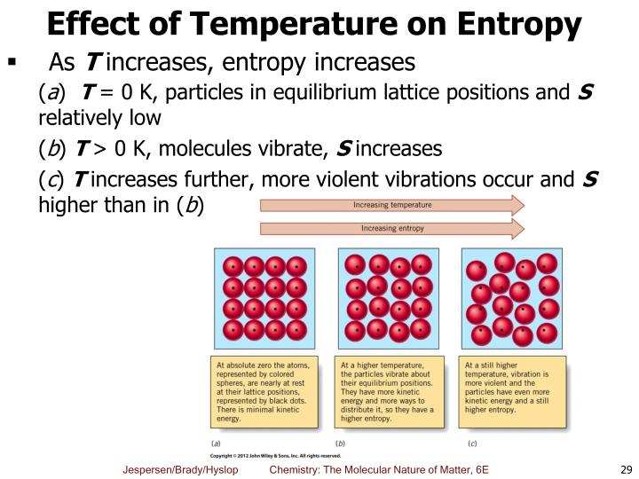 Effect of Temperature on Entropy
