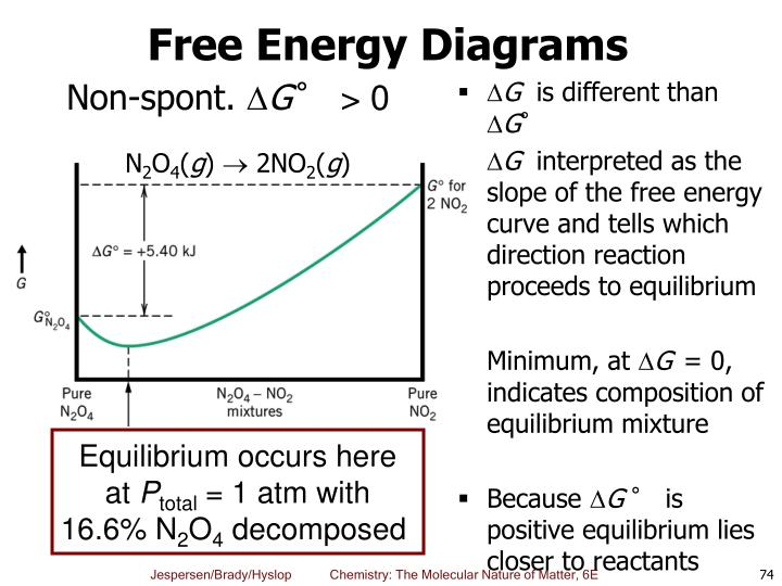 Free Energy Diagrams