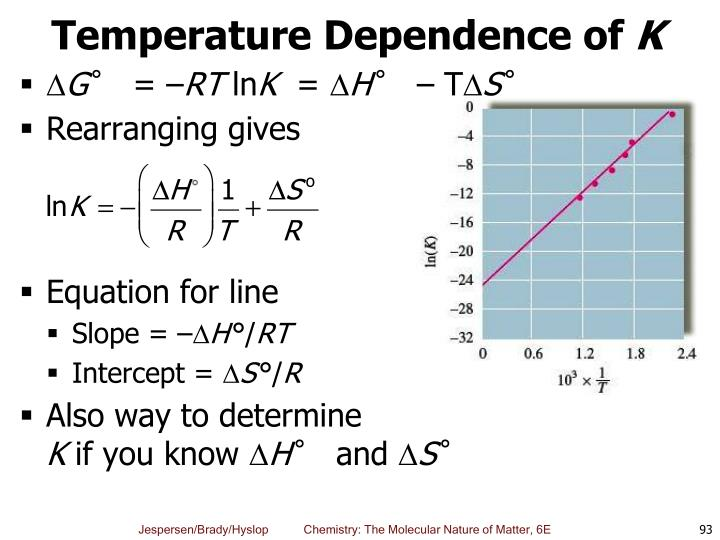 Temperature Dependence of
