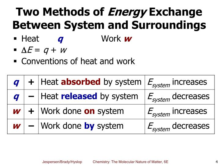 Two Methods of