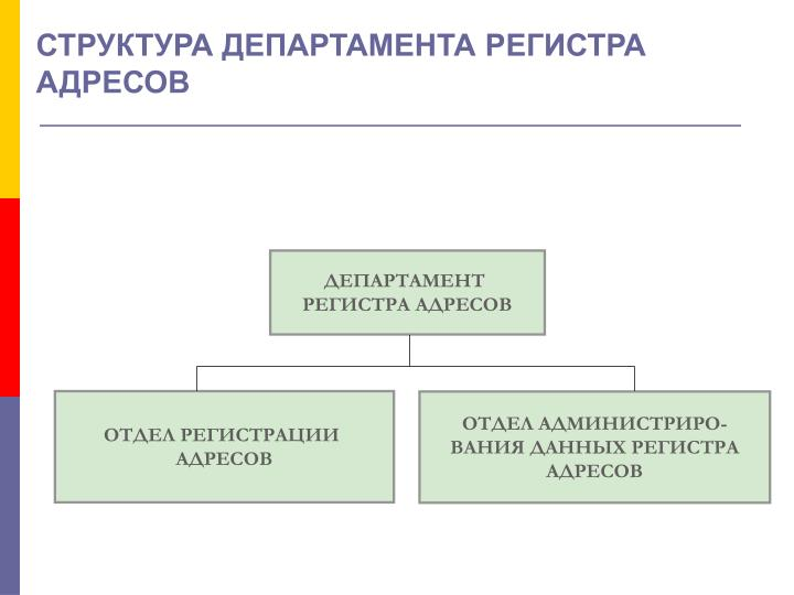 СТРУКТУРА ДЕПАРТАМЕНТА РЕГИСТРА АДРЕСОВ