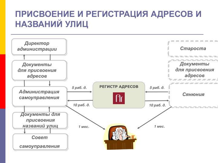 РЕГИСТР АДРЕСОВ