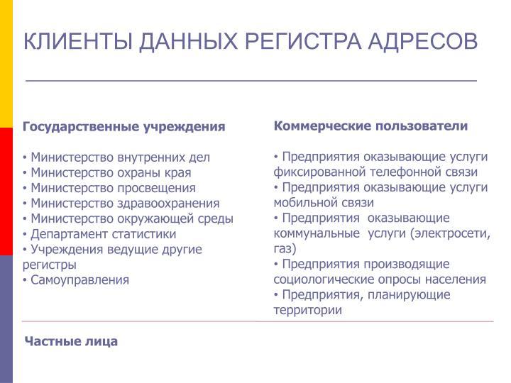 КЛИЕНТЫ ДАННЫХ РЕГИСТРА АДРЕСОВ