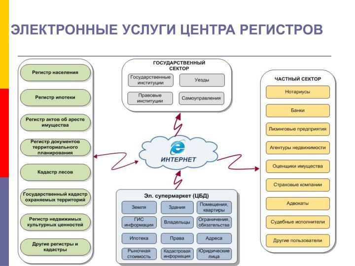 ЭЛЕКТРОННЫЕ УСЛУГИ ЦЕНТРА РЕГИСТРОВ