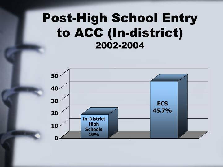 Post-High School Entry to ACC (In-district)