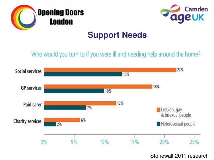Support Needs