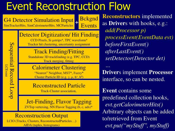 Event Reconstruction Flow