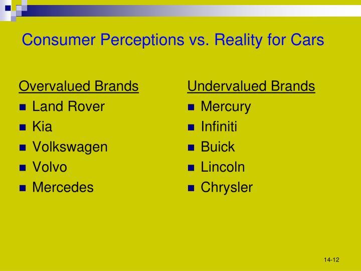 Overvalued Brands