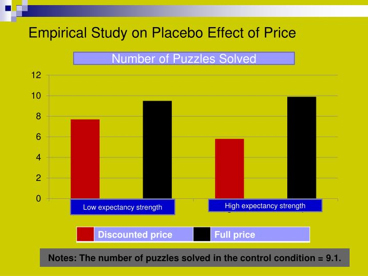 Empirical Study on Placebo Effect of Price