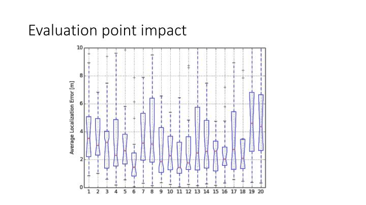 Evaluation point impact
