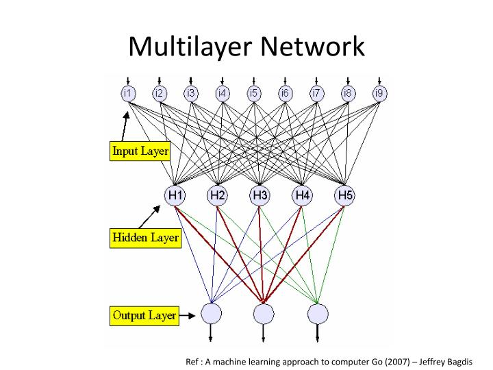 Multilayer Network