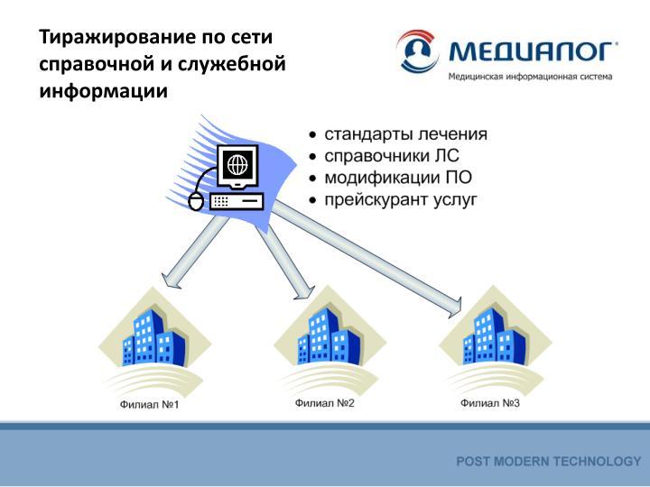 Тиражирование по сети справочной и служебной информации