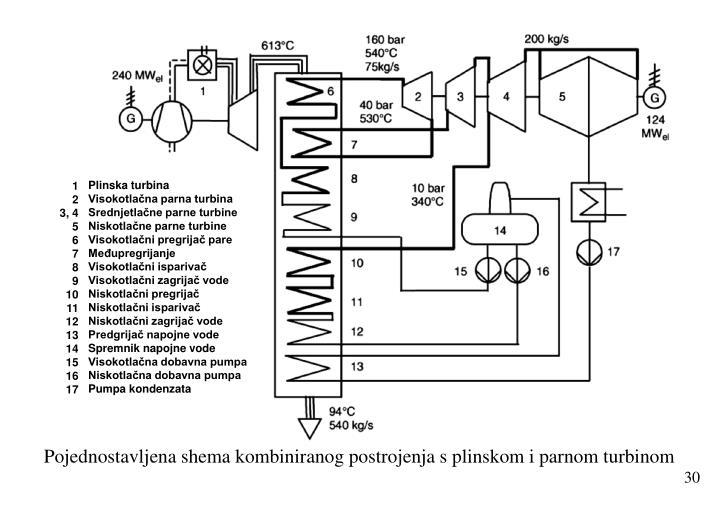 Plinska turbina