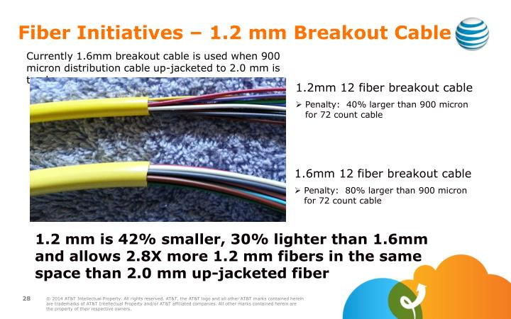 Fiber Initiatives – 1.2 mm Breakout Cable