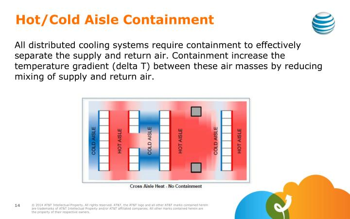 Hot/Cold Aisle Containment