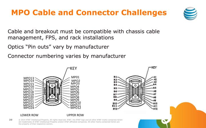 MPO Cable and Connector Challenges