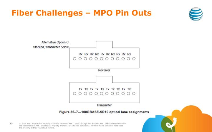 Fiber Challenges – MPO Pin Outs