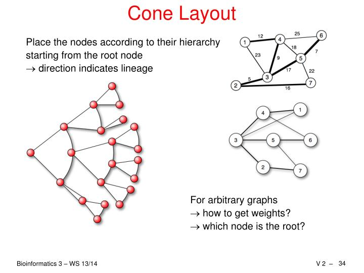 Cone Layout
