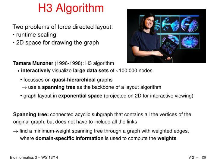 H3 Algorithm
