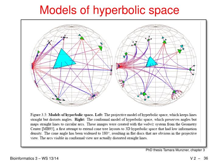 Models of hyperbolic space