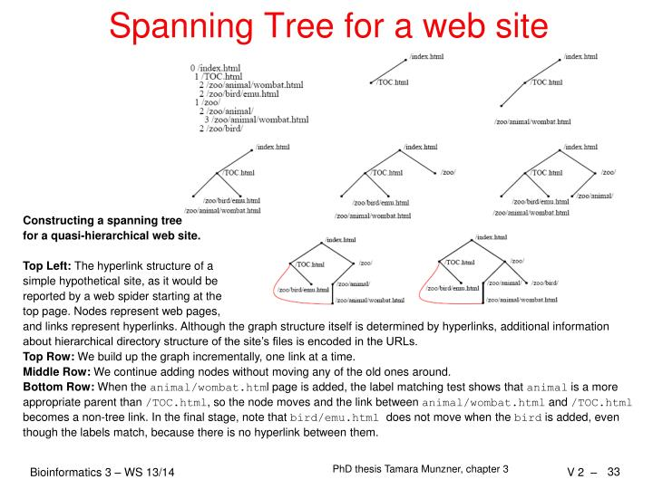 Spanning Tree for a web site