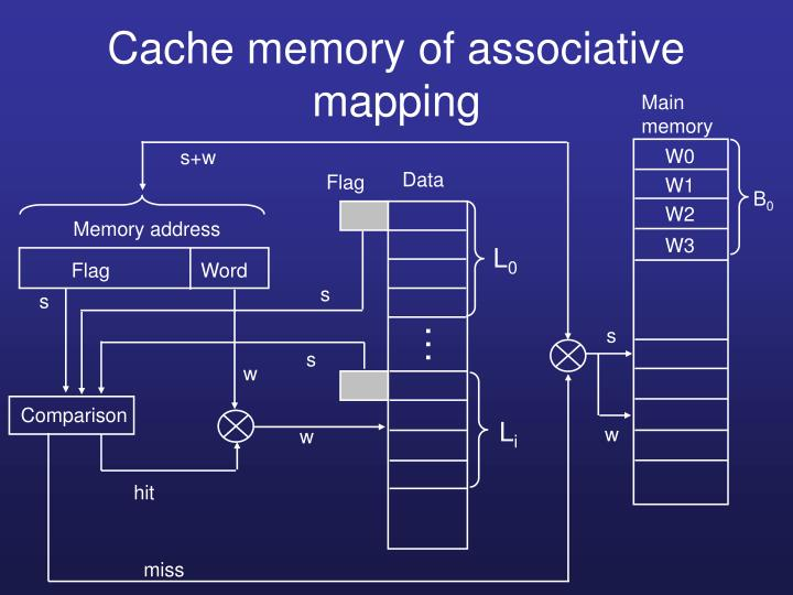 Cache memory of associative mapping