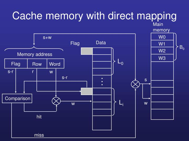 Cache memory with direct mapping