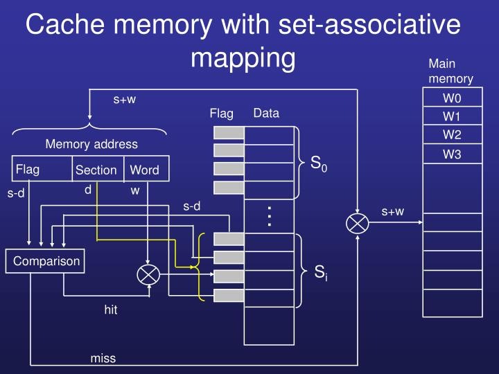 Cache memory with set-associative mapping