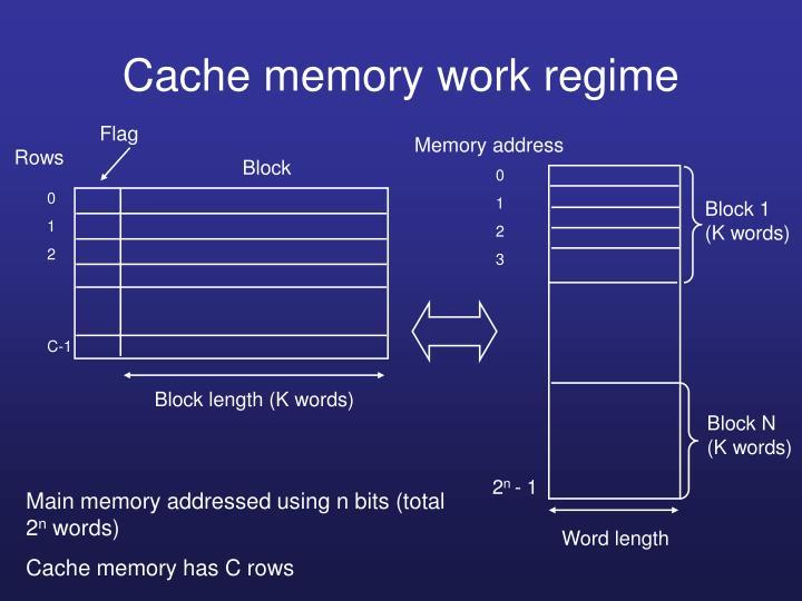 Cache memory work regime