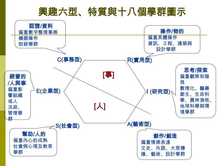 興趣六型、特質與十八個學群圖示