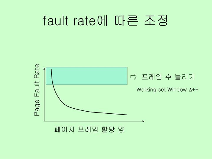 fault rate