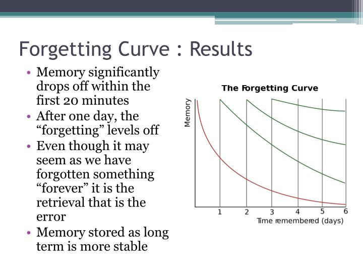 Forgetting Curve : Results